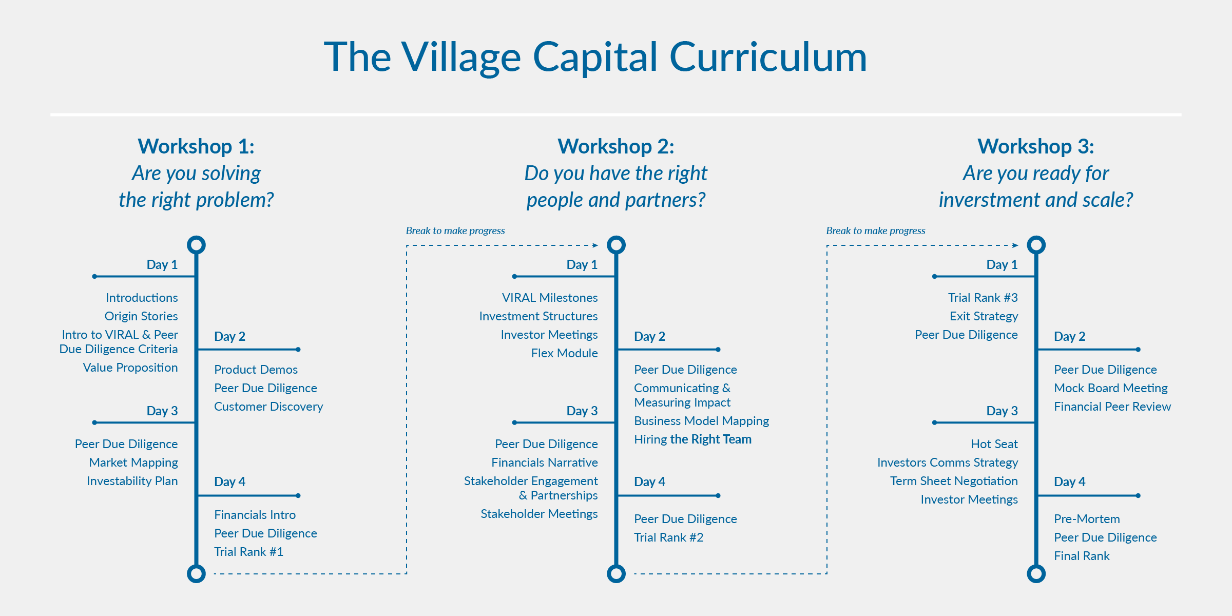 20180402_village-capital_timeline_1.png