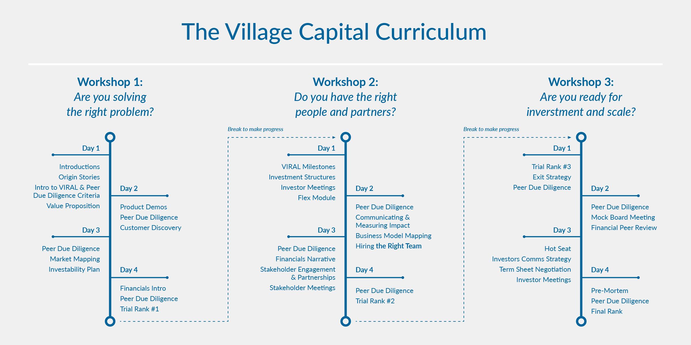 20180402_village-capital_timeline_1.png